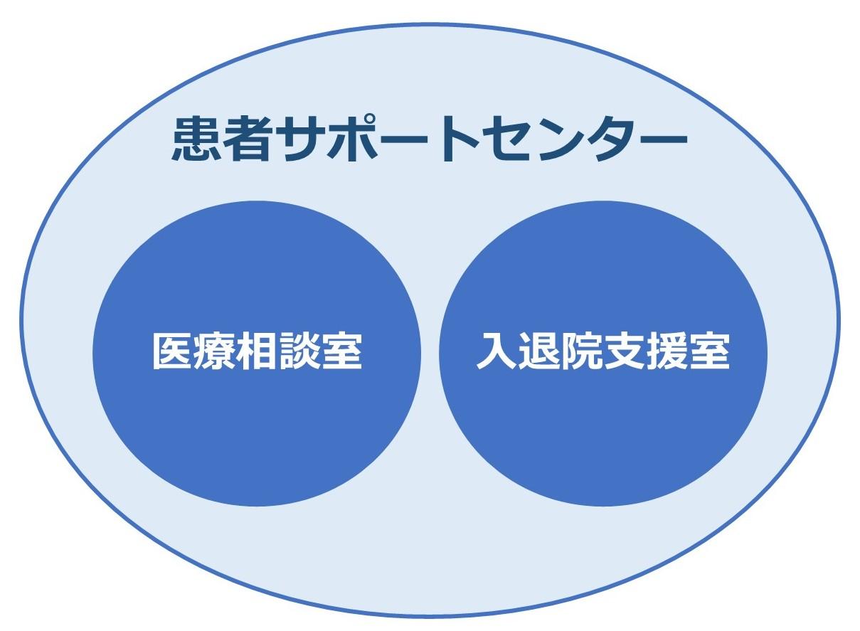 患者サポートセンター図